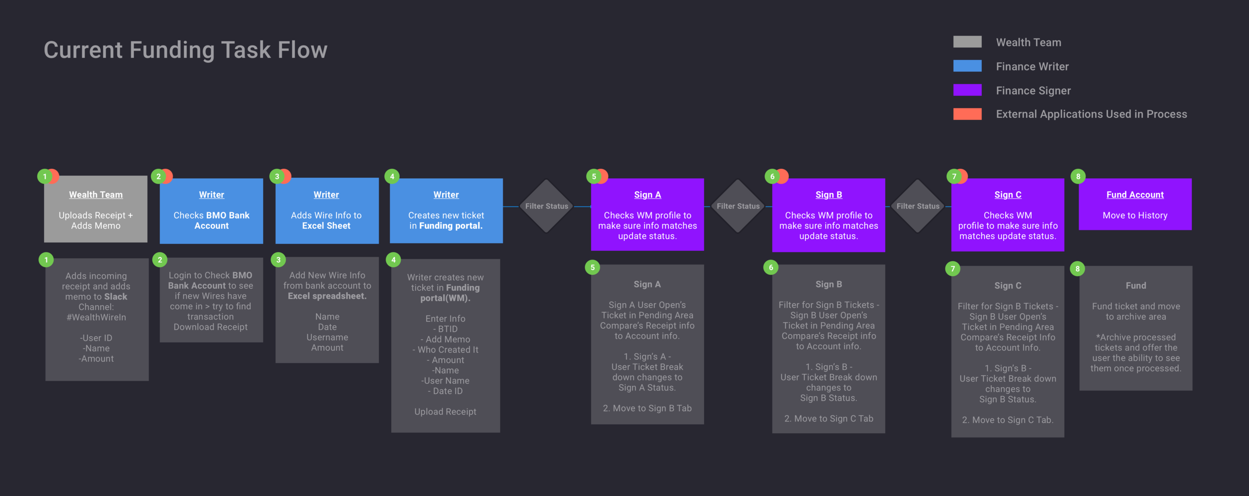 Current Task Flow_Portfolio@3x.png