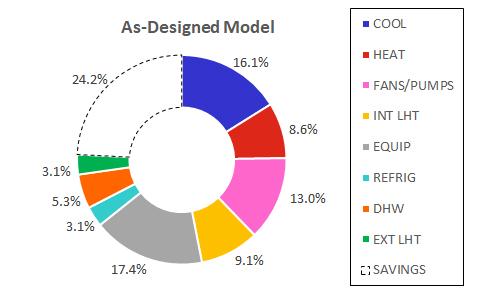 As-Designed Model: Exterior Shade Elements & Roof Overhangs, GLAZING: (SHGC 0.27, U-Value 0.28, VLT 0.62), WALL INSUL: Mass w/ R-30 continuous, ROOF INSUL: R-37 continuous, Interior LPD: 0.8 W/SF (LED), Daylight Sensors, Occupancy Sensors (Meeting & Conf Rm), Air Cooled Chiller & Heat Pump: EER 12