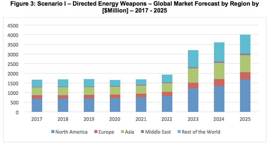global_directed_energy_market_2025_1.png