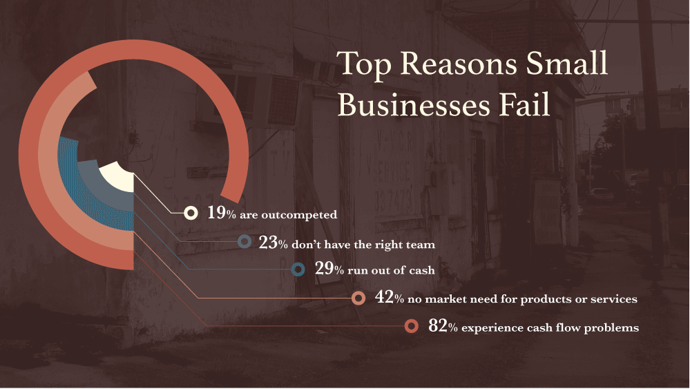 "Excerpted from the Infographic ""Why do Businesses Fail?"" by Jeff Desjardins https://www.visualcapitalist.com/why-do-businesses-fail/"