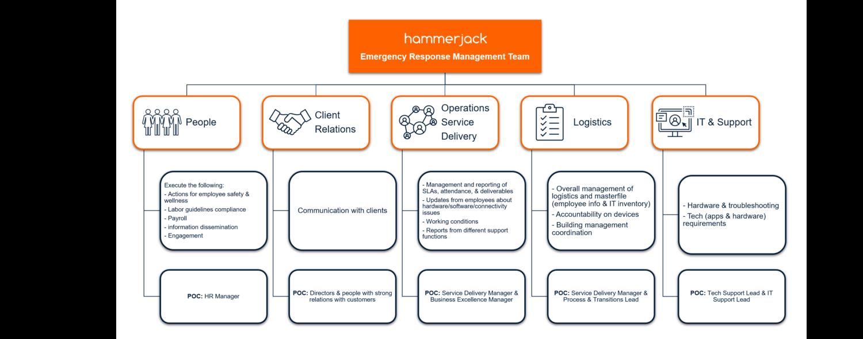 wfh-emergency-response-team-sample.png