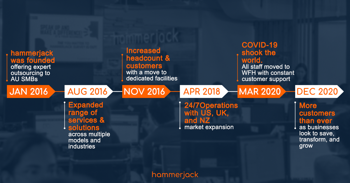 hammerjack-5-year-timeline