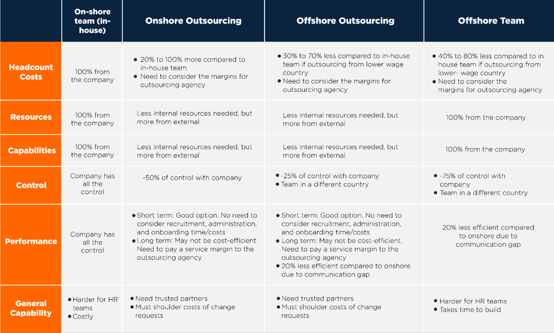 outsourcing-model-comparison.PNG