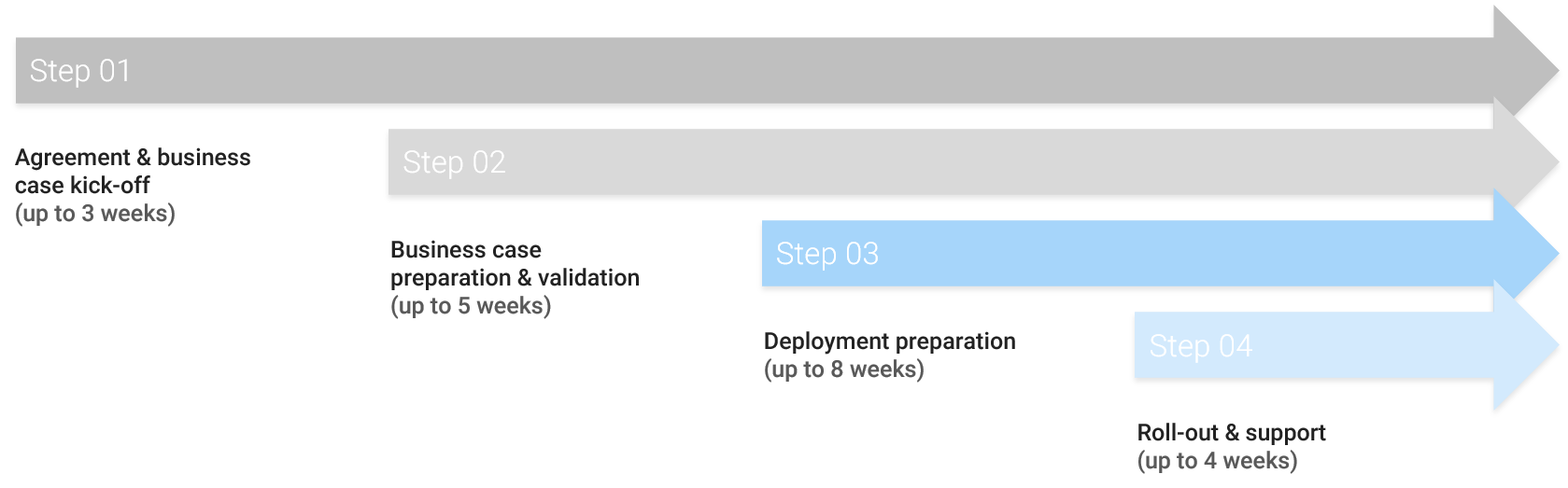 Typical deployment model