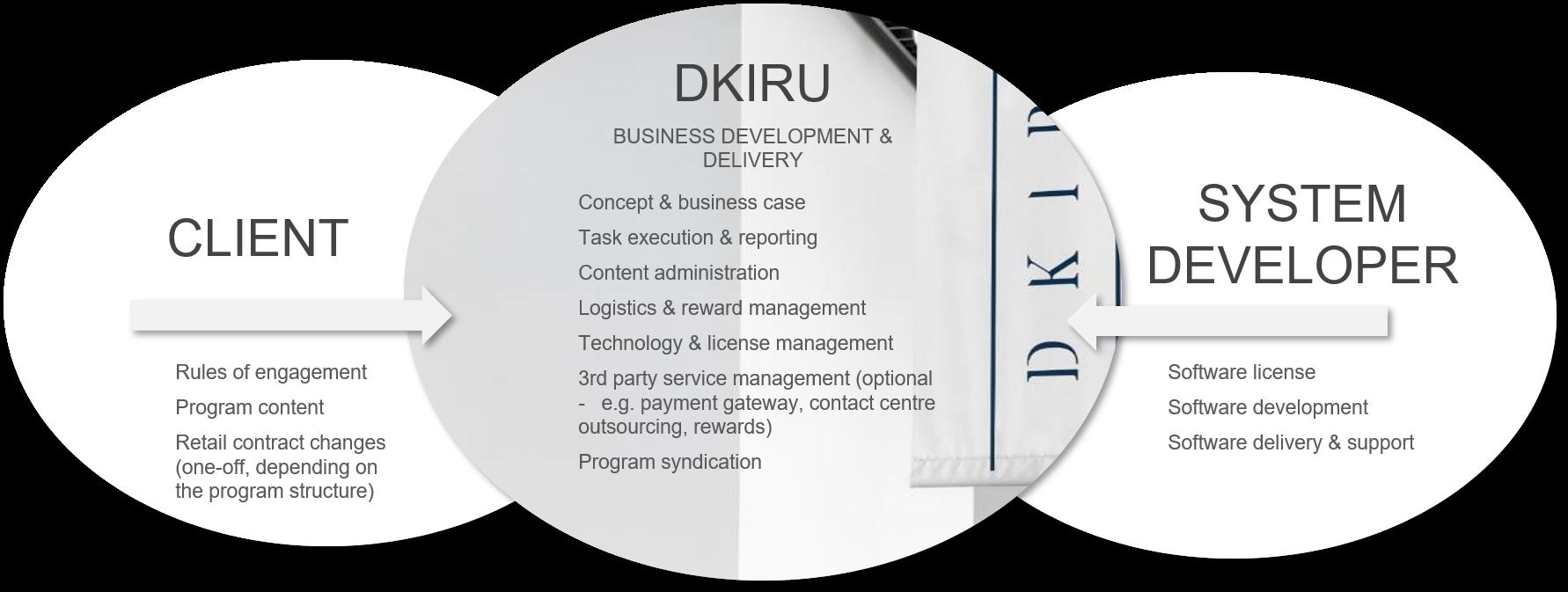 Dkiru operating model