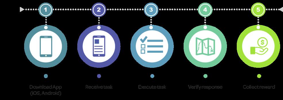 Standard DKIRU digital engagement process