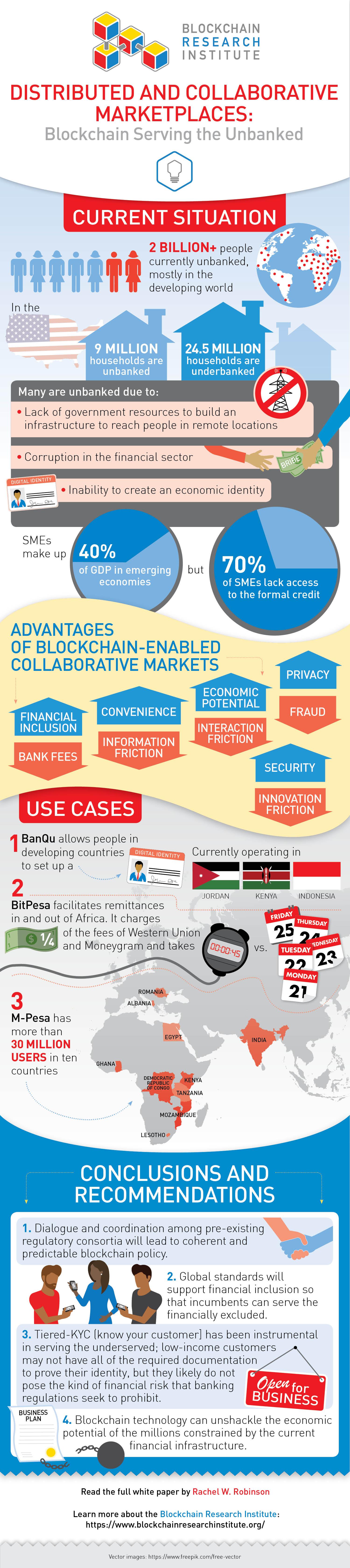 BRI-CollaborativeMarkets-Inf.jpg