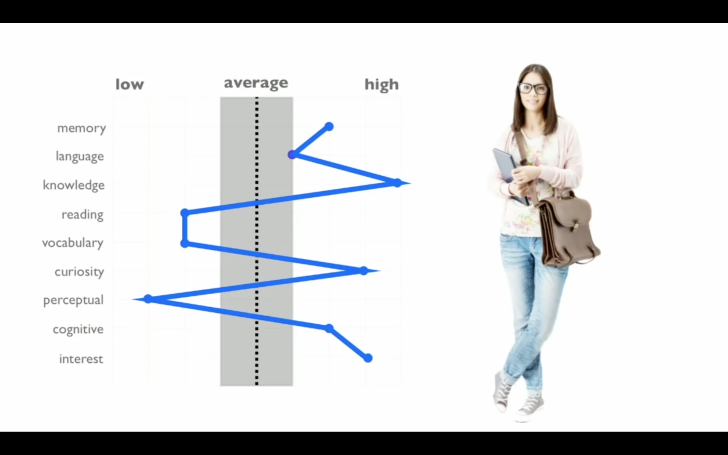 "Screenshot from ""The Myth of Average"""