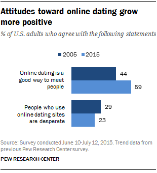 Pew Research Center_OnlineDating_attitudes.png
