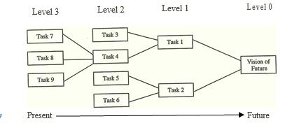 Figure 4.1 The 2x2 Principle.PNG