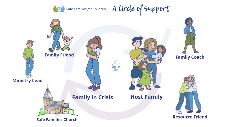 Circle of Support Graphic.png