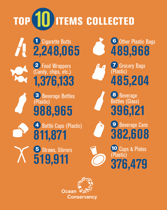 Click to Enlarge  [Infographic Courtesy of Ocean Conservancy]