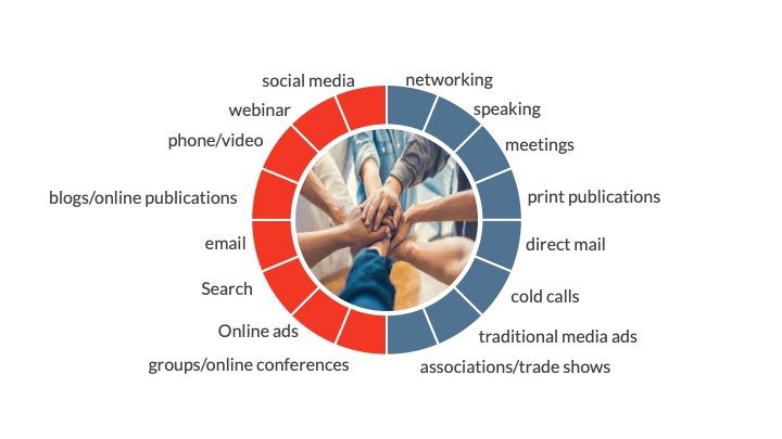 Online and offline equivalents