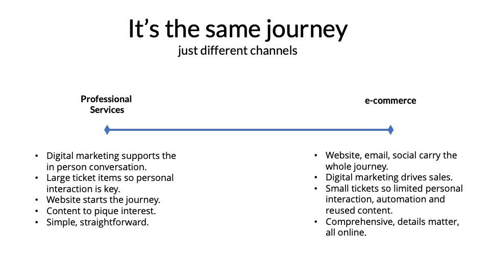 ecommerce vs prof services.jpg