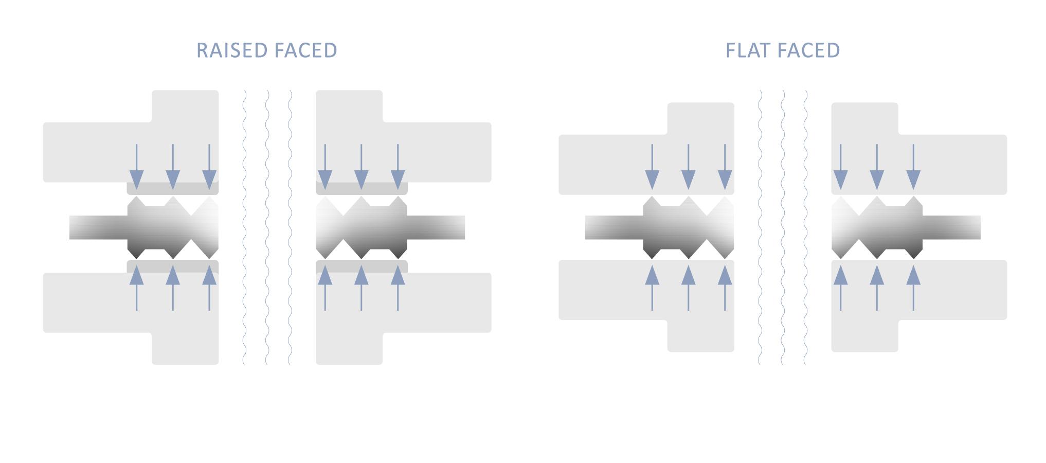 The-solution-raised-faced-flat-faced.jpg