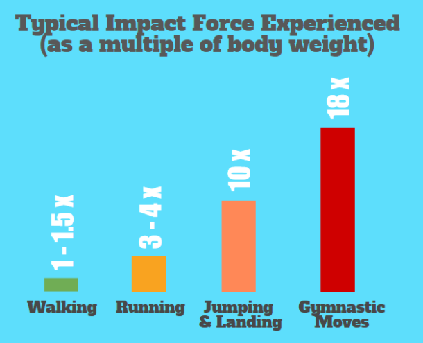 Impact Forces.png