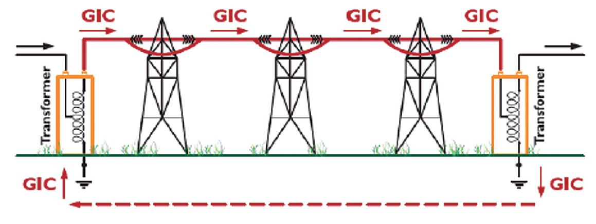 The electromagnetic radiation from the Sun, induces an electric current (quasi DC) in the transmission line, which passes through the coils of the transformer.