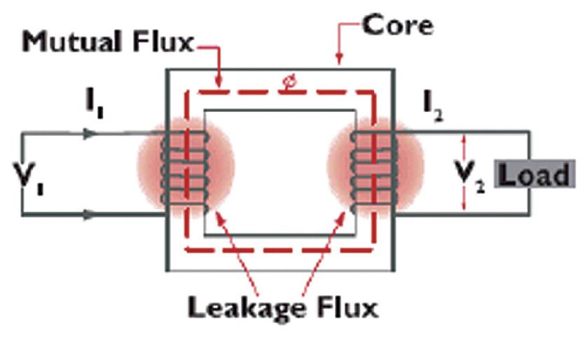 The geomagnetic current flowing through the coils of the transformer, saturates the core increasing the leakage flux which heats the metal parts (coils, metal fittings, tank, etc.).
