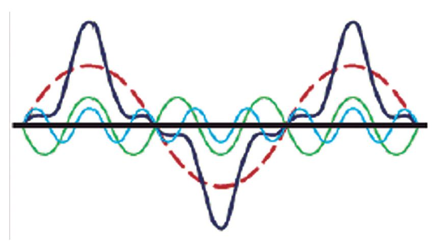 Core saturation produces harmonics due to the increased demand of excitation current. The value of reactive power increases as well, and may lead to a breaker trip.