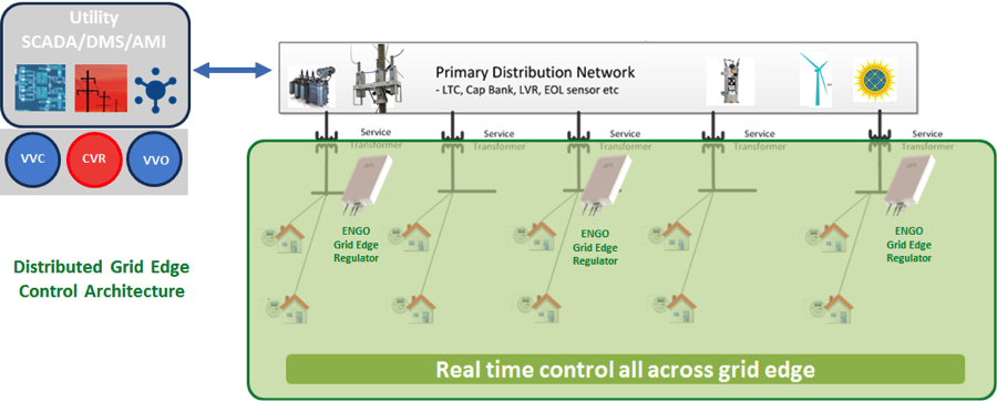 By exploiting this new architecture, Varentec offers a suite of solutions that are proven to deliver tangible benefits and unprecedented grid control – from substation to customer, including these key benefits:Grid Edge Support & Efficiency, Peak Demand Reduction, Energy Savings, Grid Edge Volt-VAR Control and High PV Penetration