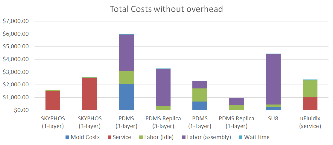 cost no overhead.png