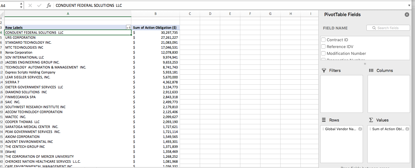 A pivot table showing the awarded dollars to vendors for PSC Code Q601