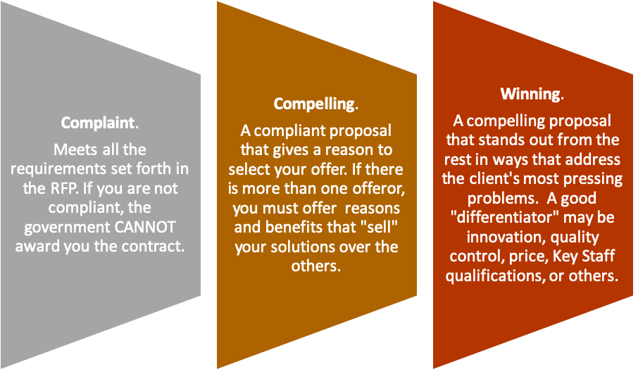 From Compliance to Winning