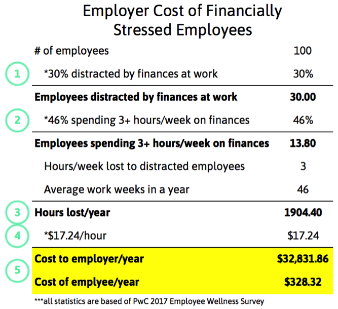 Cost of Financially Stressed Employees.png