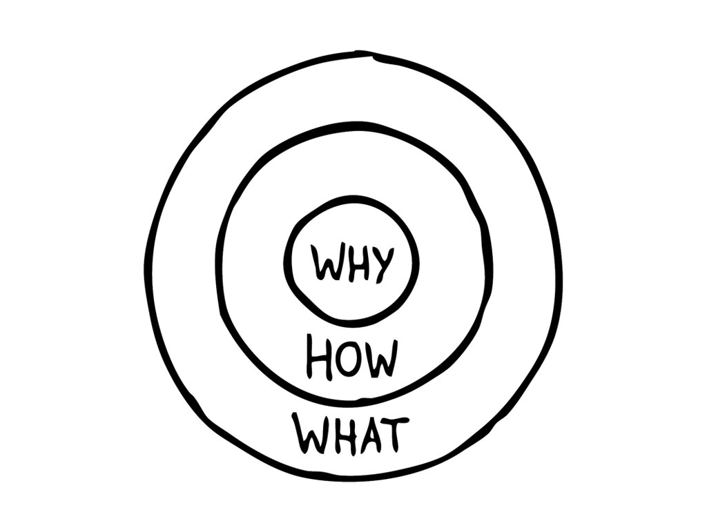 The Golden Circle that was used with out student groups to explore their Why + How + What.