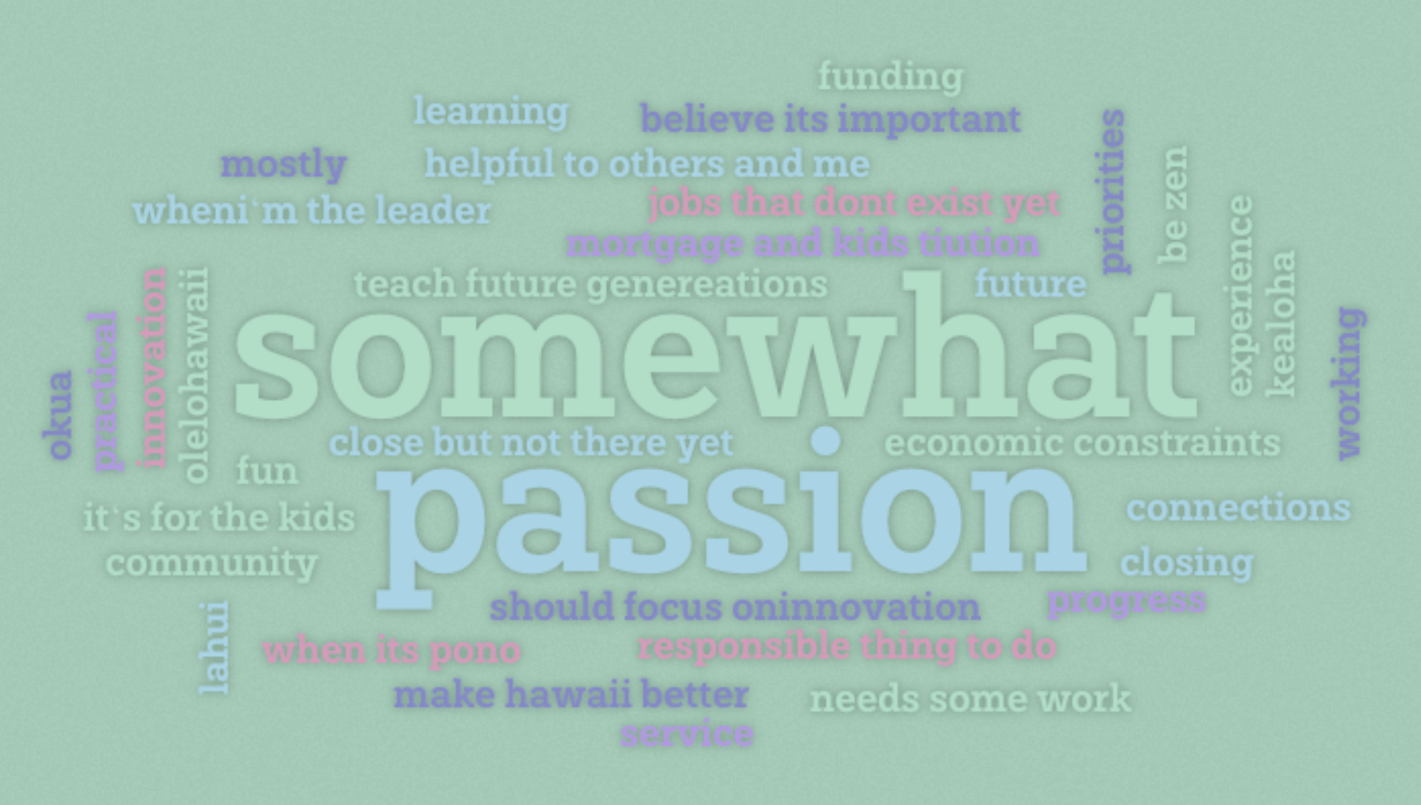 "Word cloud of the responses to ""Does your work WHY align with your core WHY?"""