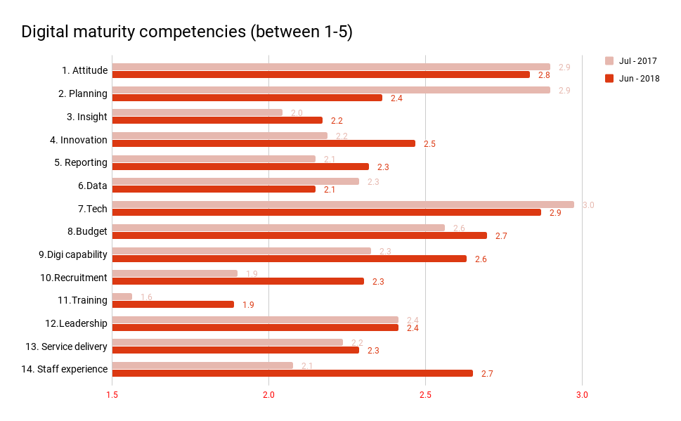 competencies-ratings-2018.png