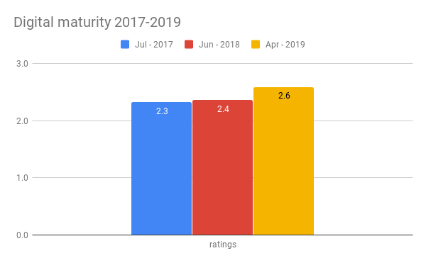 Digital maturity 2017-2019.png