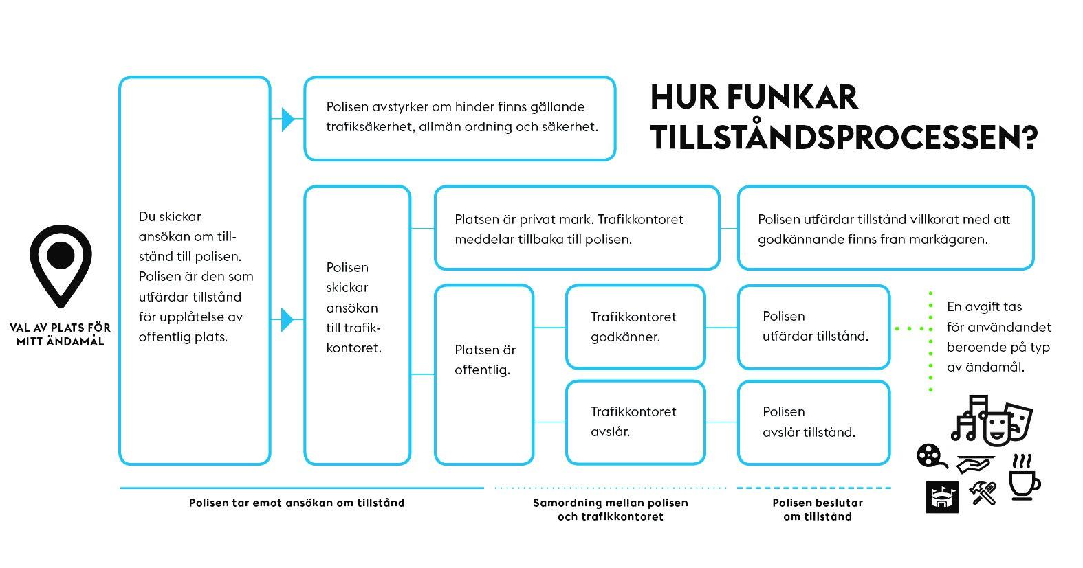 hur-funkar-tillstandsprocessen (1).jpg