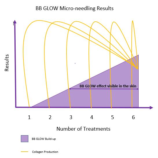bb glow-microneedling-semi permanent make up