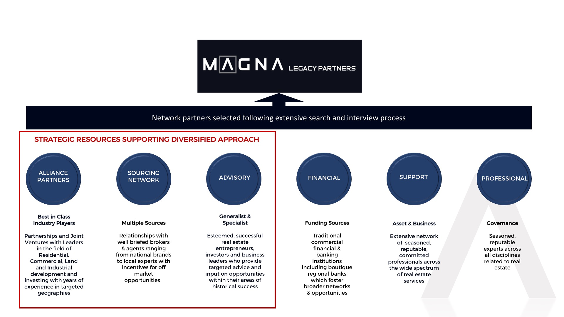 Your Magna Network.jpg