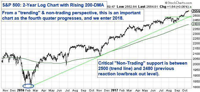S&P 500: 2 Year Log Chart with Rising 200-DMA. From a trending and non-trading perspective, this is an important chart as the fourth quarter progresses, and we enter 2018.