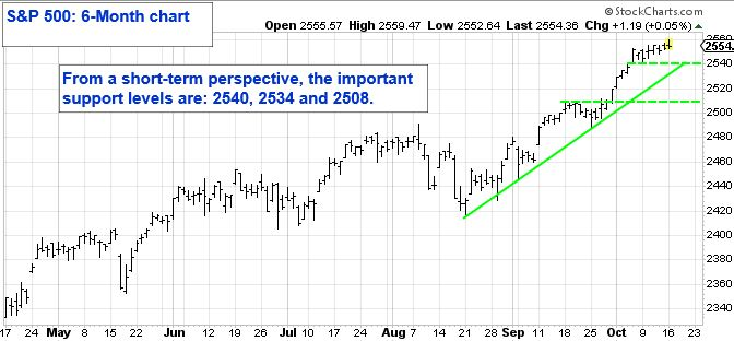S&P 500: 6-Month Chart. From a short-term perspective, the important support levels are: 2540, 2534 and 2508.