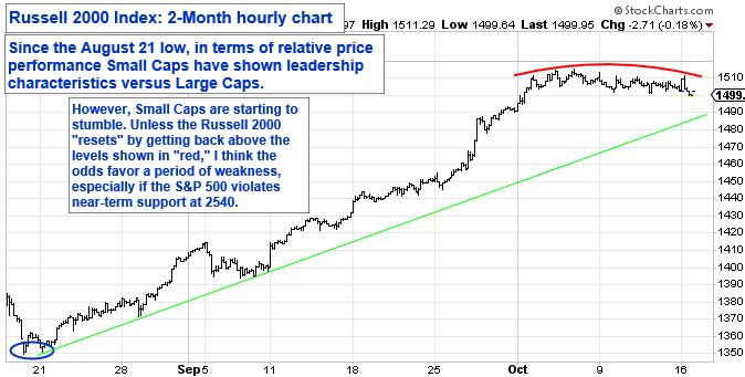 Russell 2000 Index: 2-Month hourly chart. Since the August 21 low, in terms of relative price performance Small Caps have shown leadership characteristics versus Large Caps.
