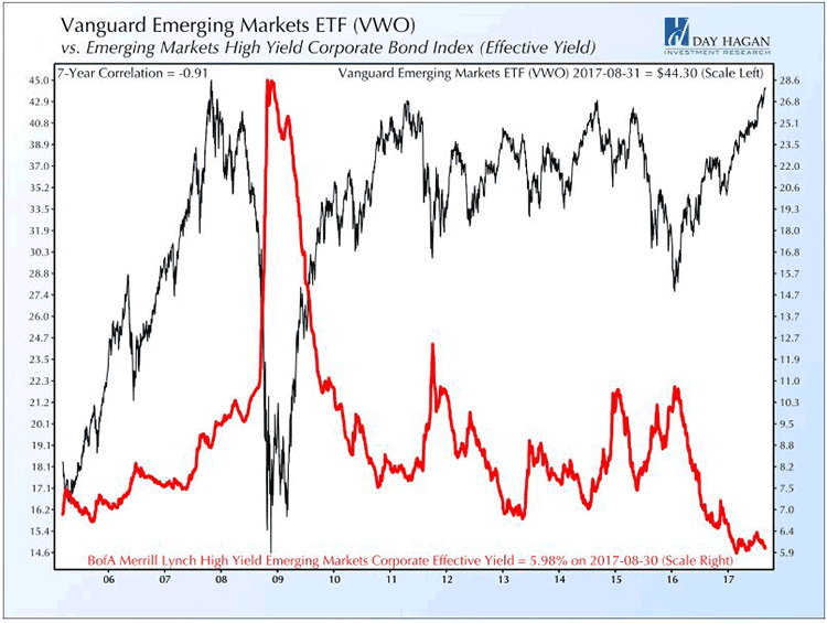 Vanguard Emerging Markets ETF (VWO) versus Emerging Markets High Yield Corporate Bond Indes (Effective Yield).