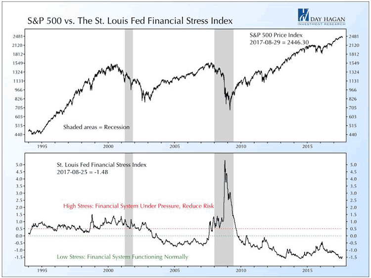S&P 500 versus The St. Louis Fed Financial Stress Index