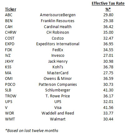 Day Hagan Logix Tactical Dividend Strategy current portfolio holdings of the companies with the highest effective tax rates.
