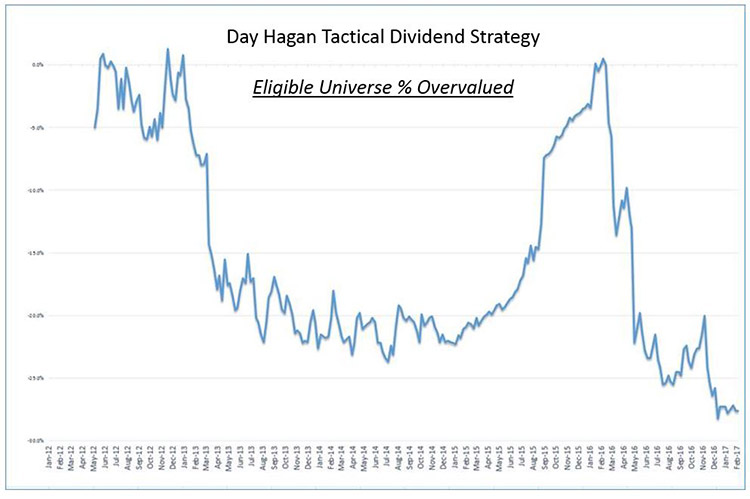 Day Hagan Tactical Dividend Strategy Eliqible Universe Percent Overvalued