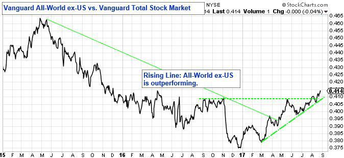 Vanguard All-World ex-US versus Vanguard Total Stock Market.