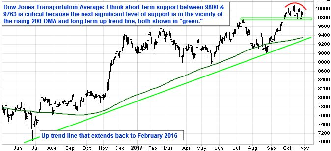 """Dow Jones Transportation Average: I think short-term support between 9800 and 9763 is critical because the next significant level of support is in the vicinity of the rising 200-DMA and long-term up trend line, both show in """"green""""."""