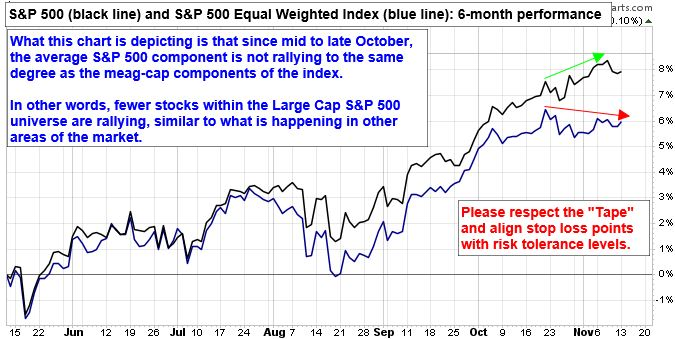 Chart depicts since mid- to late-October, the average S&P 500 component is not rallying to the same degree as the mega-cap components of the index.  In other words, fewer stocks within the Large Cap S&P 500 universe are rallying, similar to what is happening in o ther areas of the market.