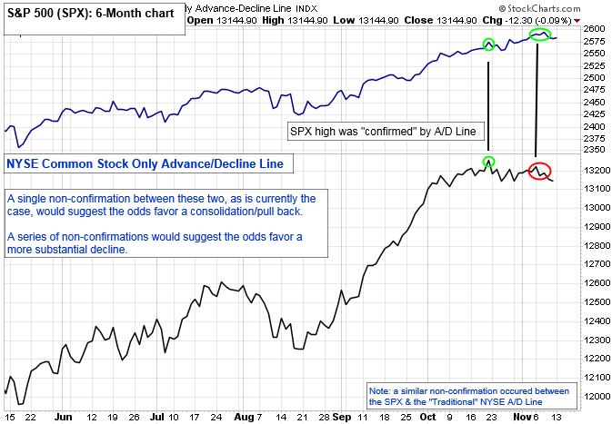 "NYSE Common Stock Only Advance/Decline Line. A single non-confirmation between these two, as is currently the case, would suggest the odds favor a consolidation/pull back. A series of non-confirmations would suggest the odds favor a more substantial decline. NOTE: a similiar non-confirmation occured between the SPX and the ""Traditional"" NYSE A/D line."