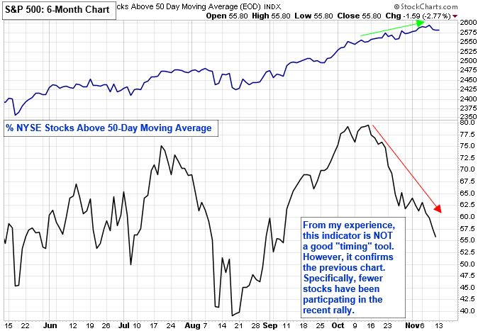 "Percent of NYSE Stocks Above 50-Day Moving Average. From my experience, this indicators is NOT a good ""timing"" tool. However, it confirms the previous chart. Specifically, fewer stocks have been participating in the recent rally."