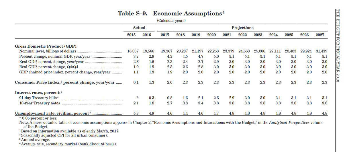 Table S-9 Economic Assumptions