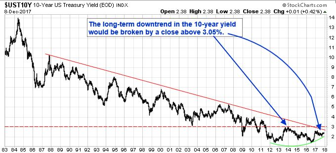 10-Year U.S. Treasury Yield (EOD) Index going back to 1983. The long-term downtrend in the 10-year yield would be broken by a close above 3.05 percent.