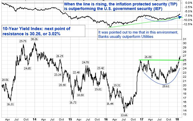 When the line is rising, the inflation protected security (TIP) is outperforming the U.S. government security (IEF). 10-year Yield Index: next point of resistance is 30.26 or 3.02 percent. It was pointed out to me that in this environment, Banks usually outperform Utilities.